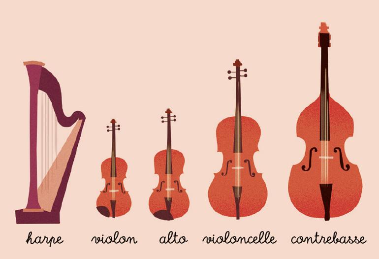 "Les cordes - Livret ""Le Grand orchestre"" - Astrapi - Illustrations : Olivier Latyk"